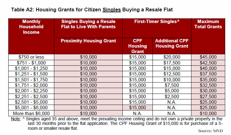 Citizen Singles Buying a Resale Flat, call 6598531741