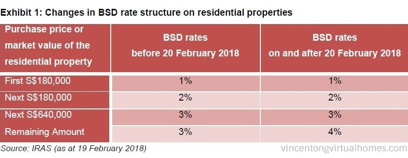 Feb 2018 Revised Buyer's Stamp Duty, call 6598531741